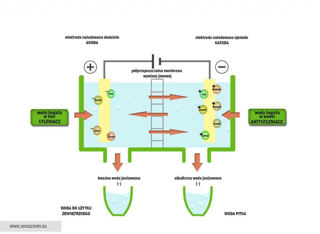 Jonizacja wody