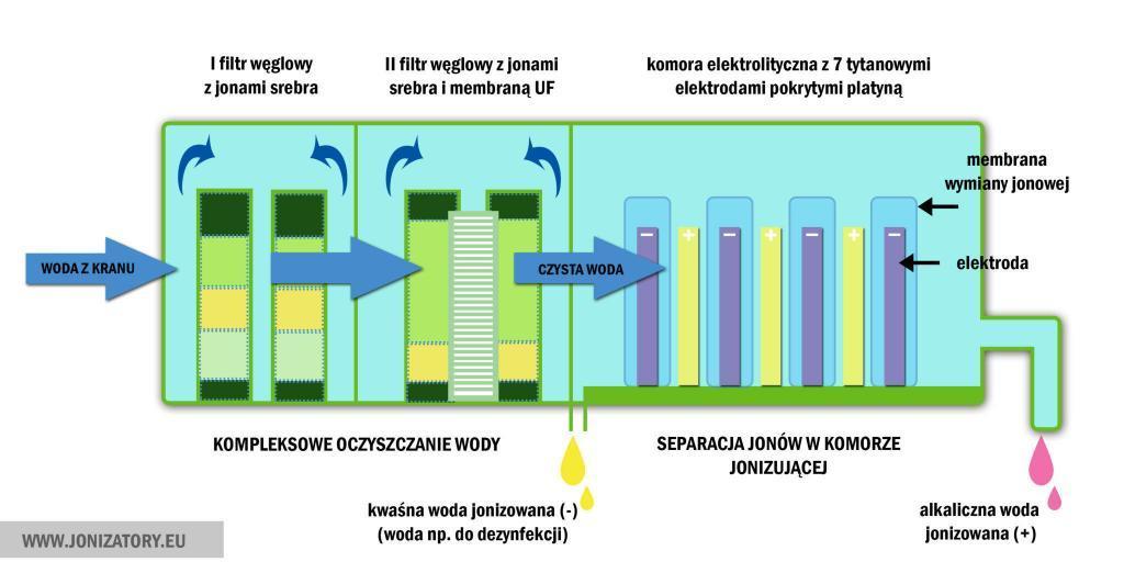 Budowa jonizatora wody